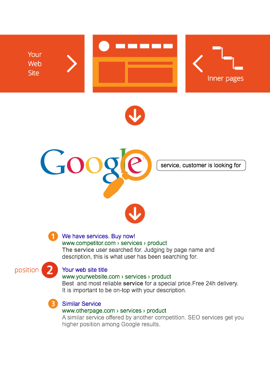 how-google-SEO-works-ENG